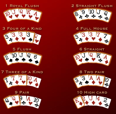 Tips Bermain Poker Zynga Facebook Myspace Blogusriandy